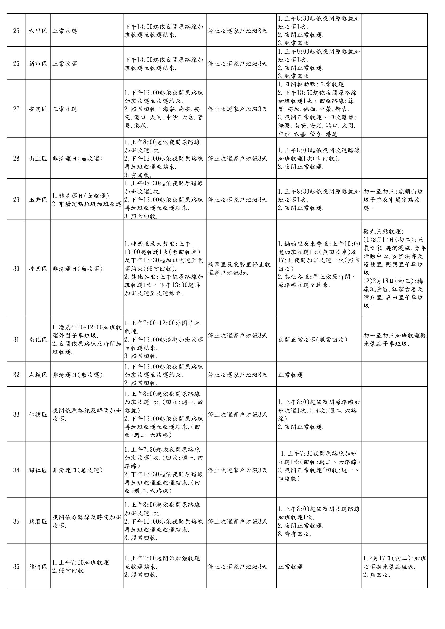 107年臺南市春節垃圾收運