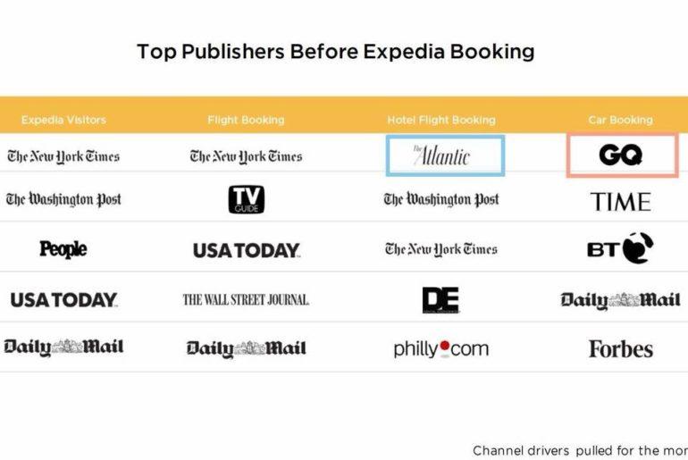 旅遊住宿數位行銷